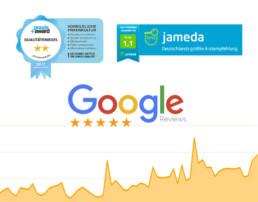 Suchmaschinenmarketing mit Bewertungsmanagement für Praxen